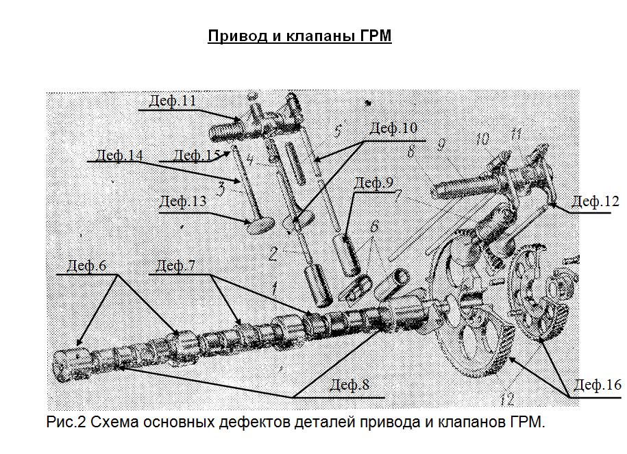 Ремонт ГРМ Схема основных дефектов деталей привода и клапанов ГРМ