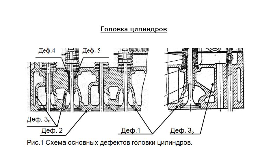 Ремонт ГРМ Схема основных дефектов головки цилиндров