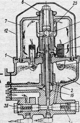 Система смазки в тракторных дизилях Г отверстие корпуса или втулки ротора