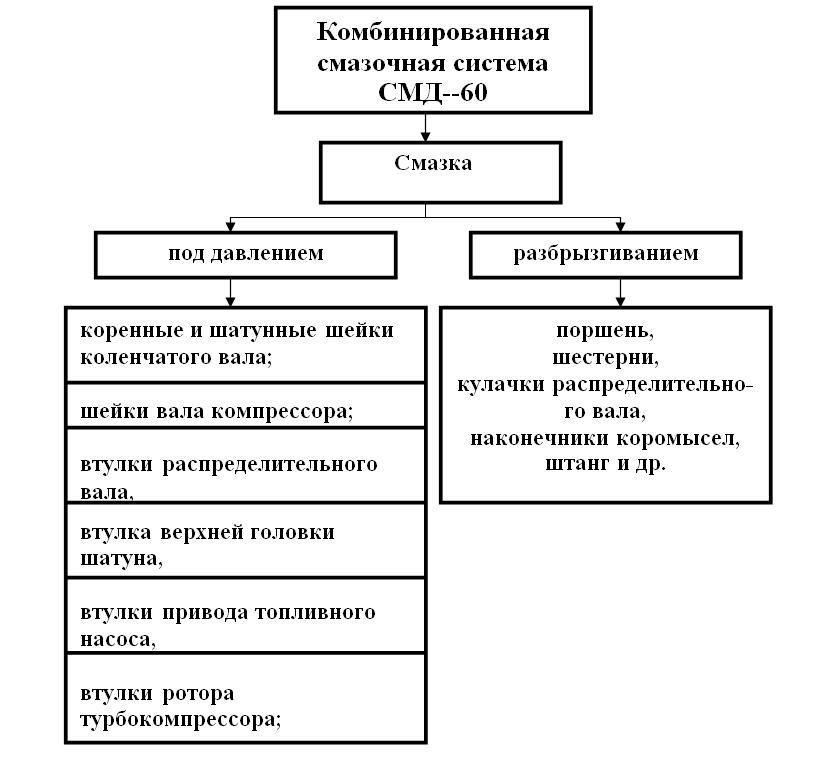 смазочная система СМД - 60