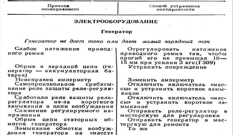устранения (Т-150, Т-150К)
