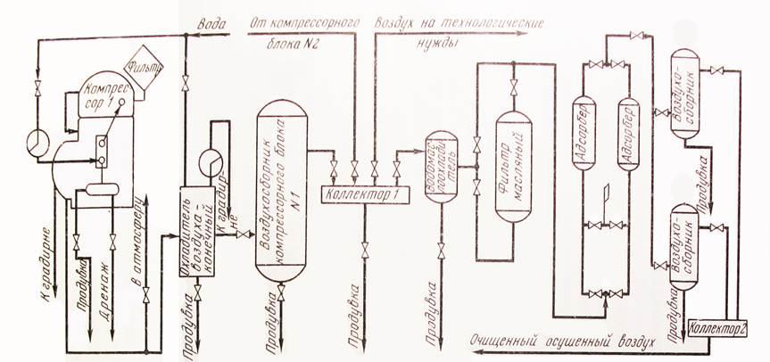 Схема воздушной компрессорной