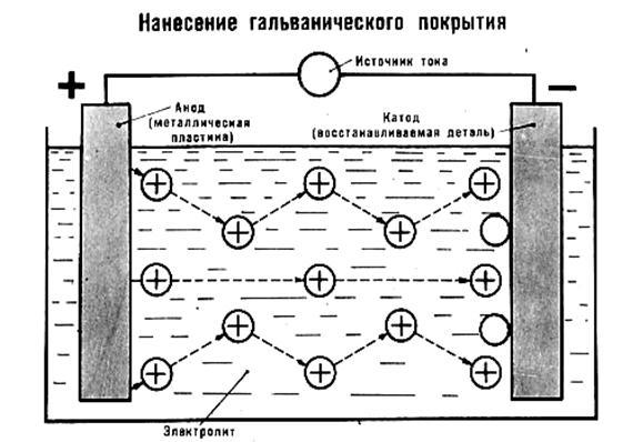 Принципиальная схема процесса
