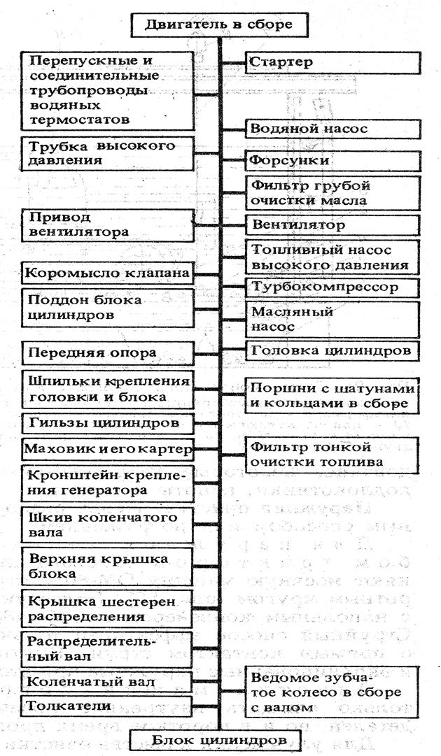 Технологическая схема разборки