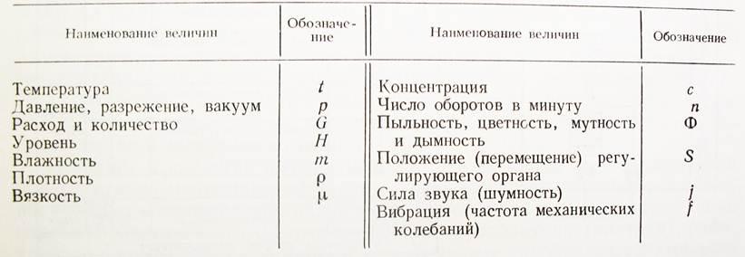 Обозначение приборов на функциональных схемах.