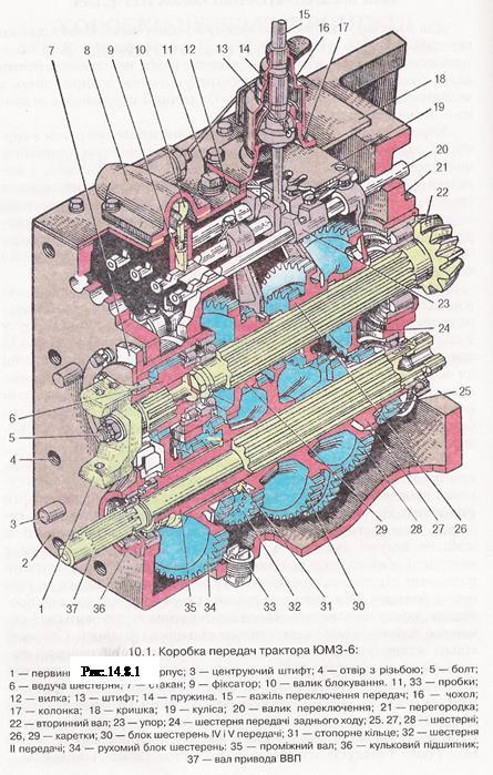 Схема сборки коробки передач юмз 6
