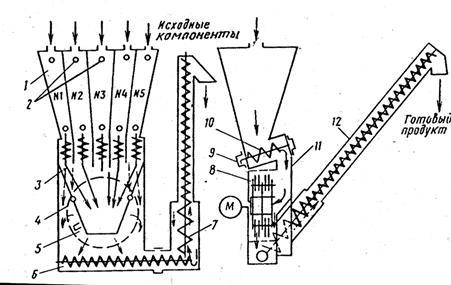 Технологическая схема УМК-Ф-2