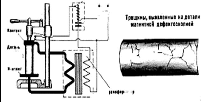 Схема магнитного дефектоскопа.