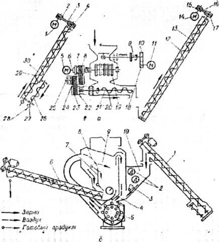 Рис. Схема дробилки ДБ-5-1: а