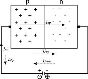 P-n переход при прямом и обратном напряжении