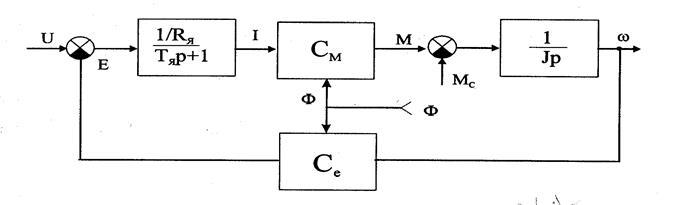 Математическая девушка модель работы двигателя работа в дубаи для девушек эскорт