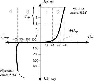 график p-n перехода