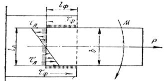 Схема к расчету комбинированного сварного соединения при сложном нагружении