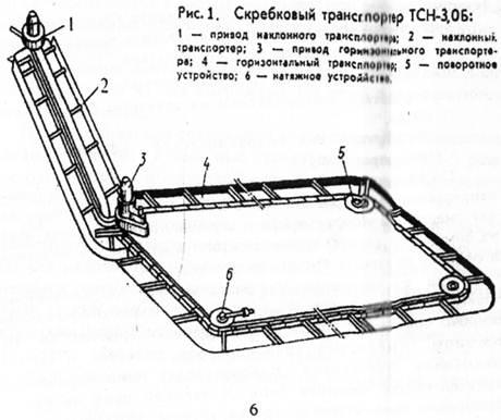Горизонтальный транспортер тсн 160 фольксваген транспортер купить б у на авто ру